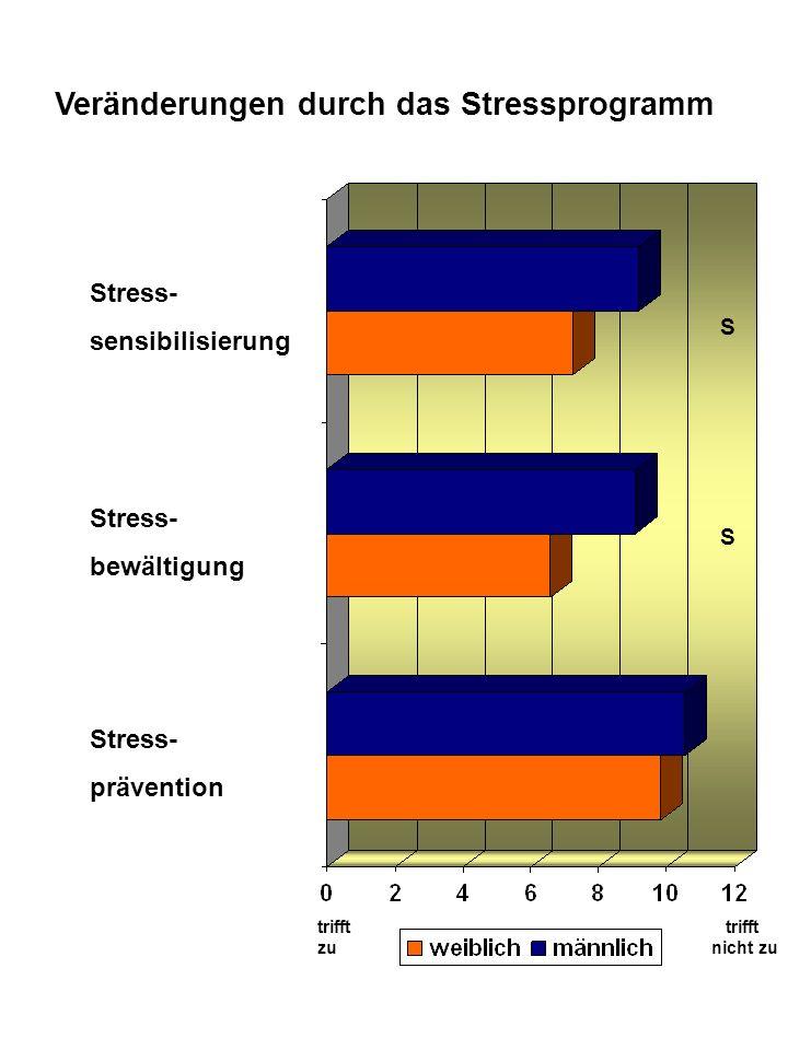 Veränderungen durch das Stressprogramm