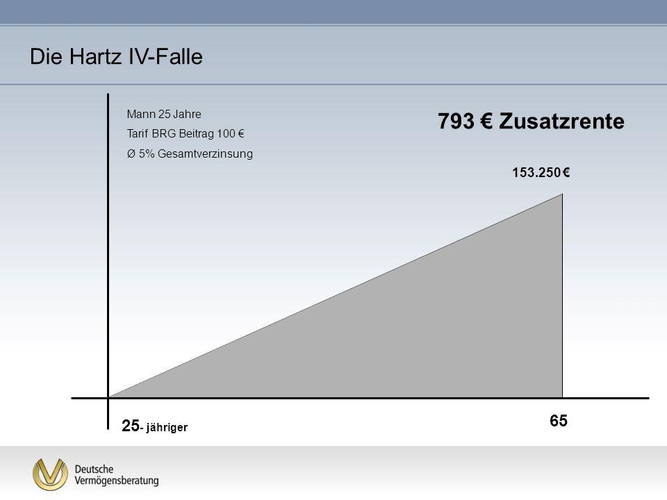 Die Hartz IV-Falle 793 € Zusatzrente 65 25- jähriger 153.250 €