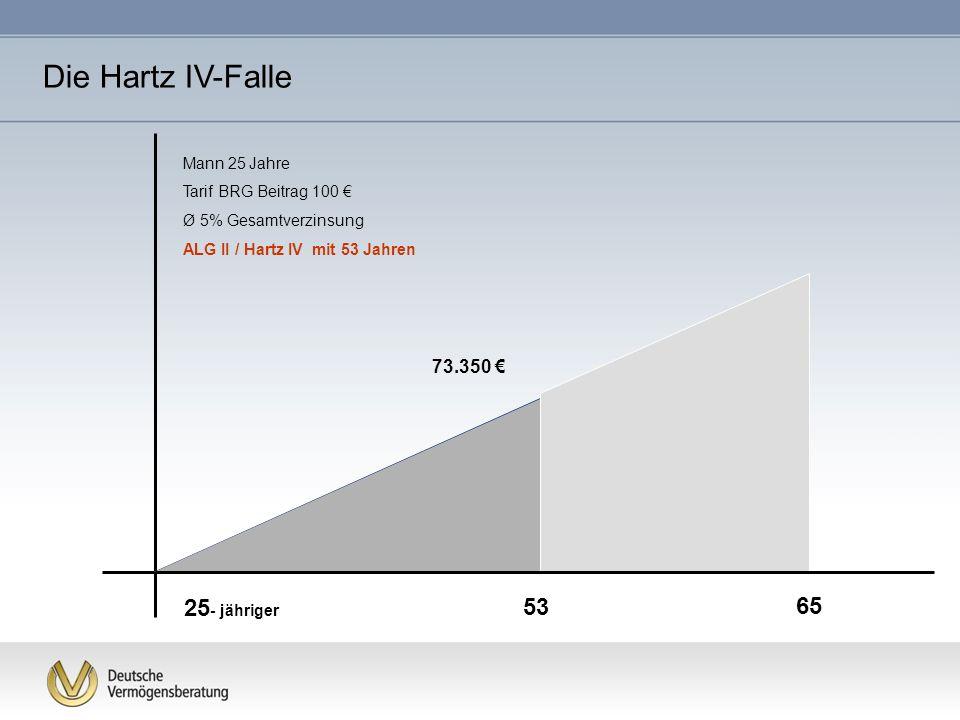 Die Hartz IV-Falle 25- jähriger 53 65 73.350 € Mann 25 Jahre
