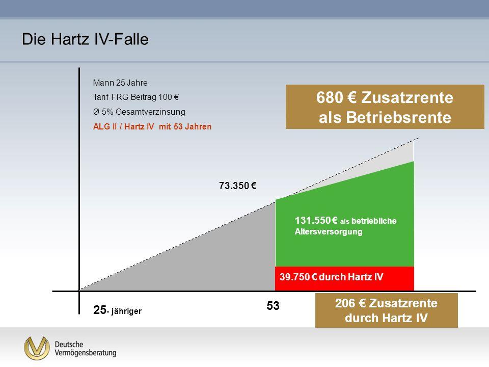 680 € Zusatzrente als Betriebsrente 206 € Zusatzrente durch Hartz IV