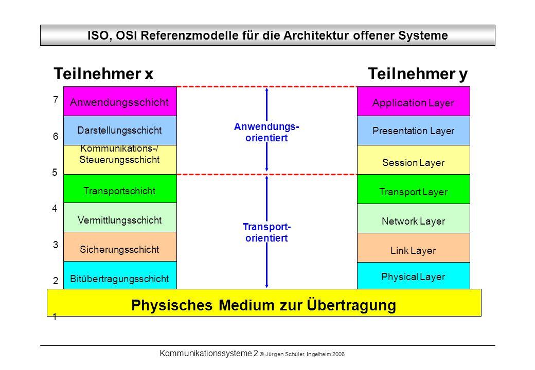 ISO, OSI Referenzmodelle für die Architektur offener Systeme