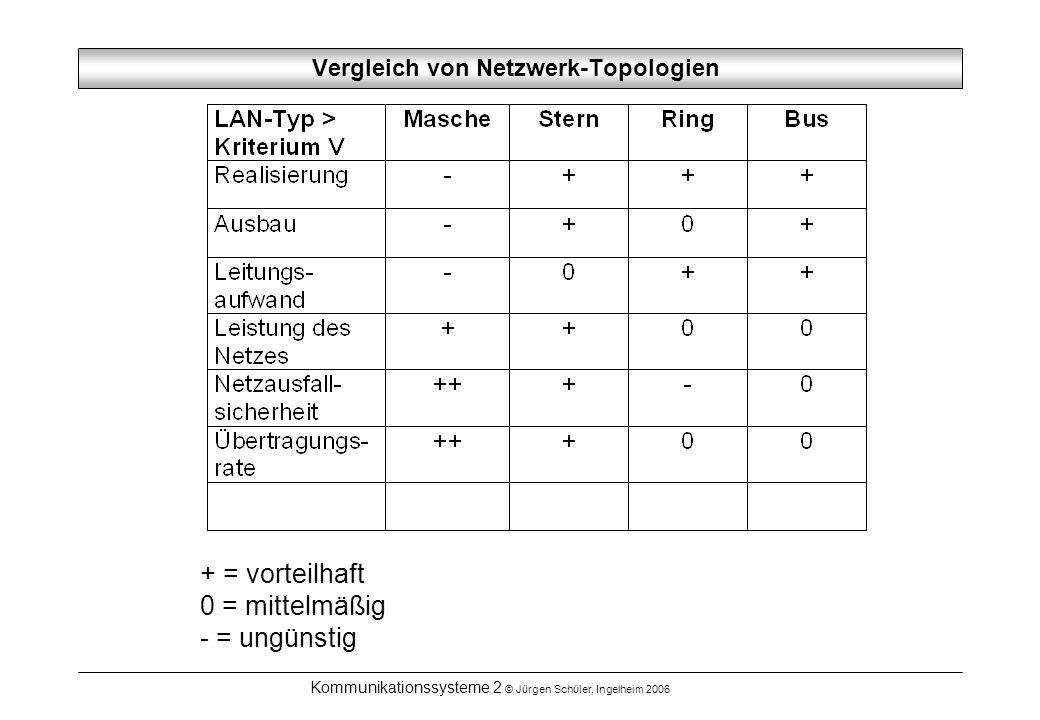 Vergleich von Netzwerk-Topologien