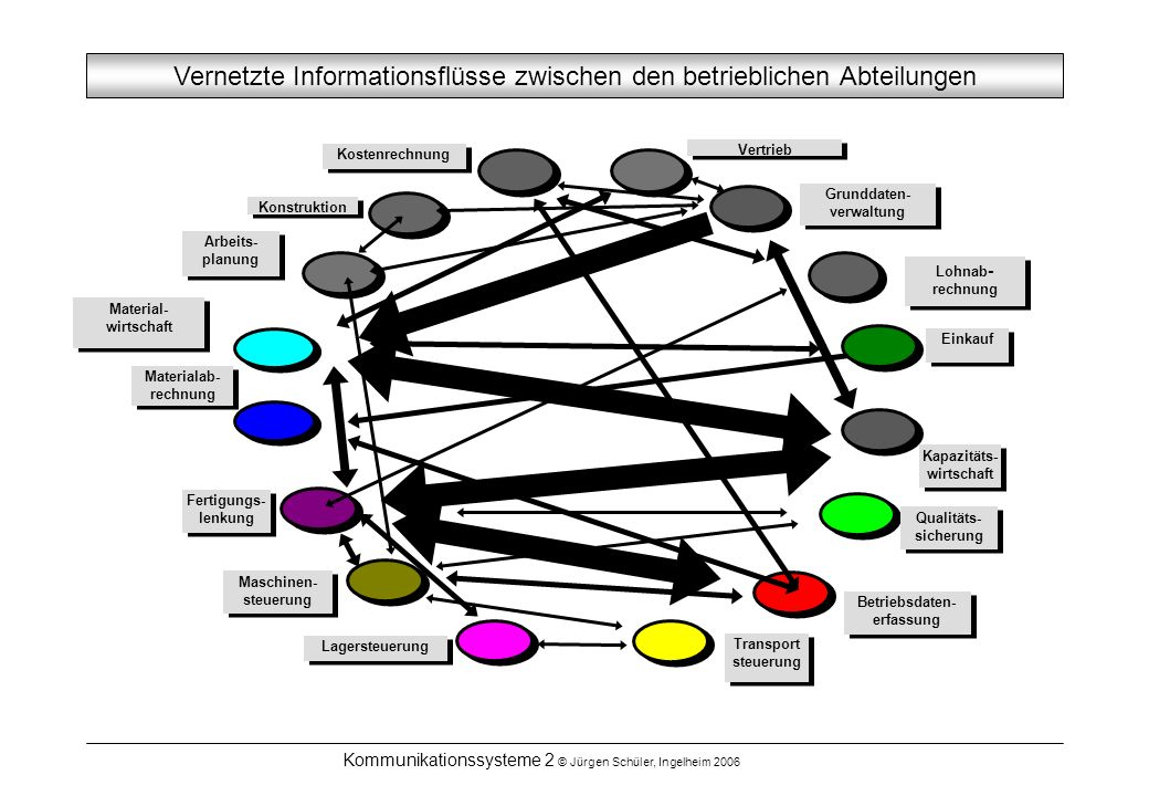 Grunddaten-verwaltung