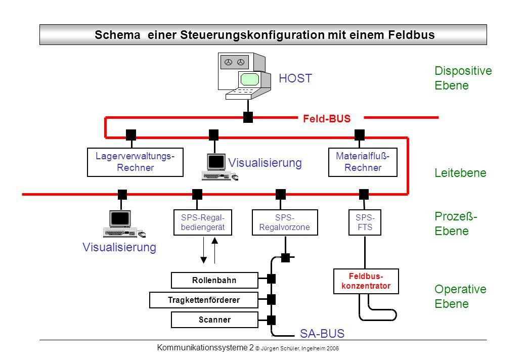 Schema einer Steuerungskonfiguration mit einem Feldbus