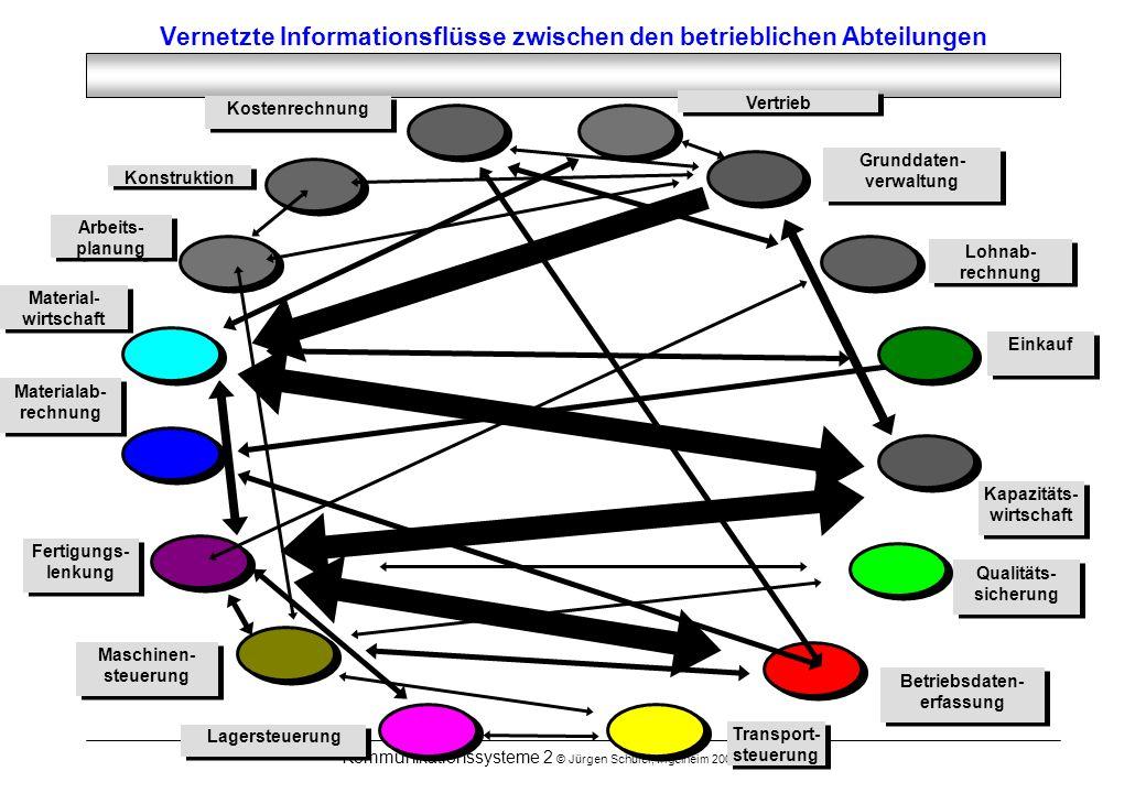 Vernetzte Informationsflüsse zwischen den betrieblichen Abteilungen