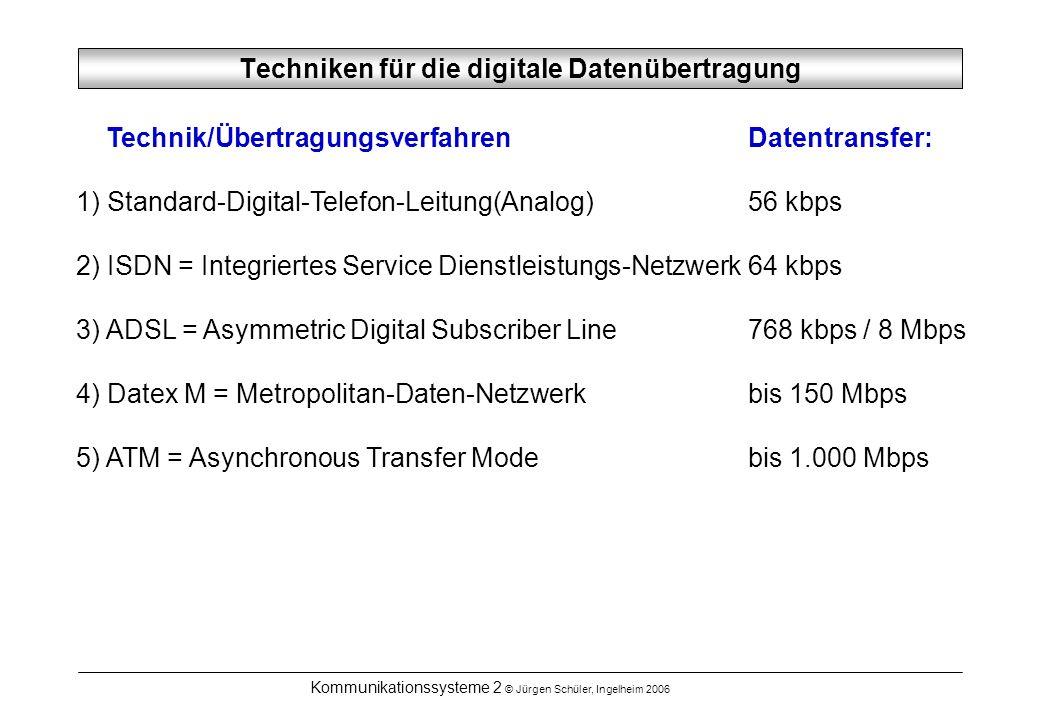 Techniken für die digitale Datenübertragung