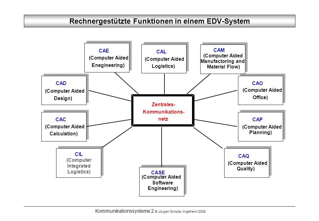 Rechnergestützte Funktionen in einem EDV-System