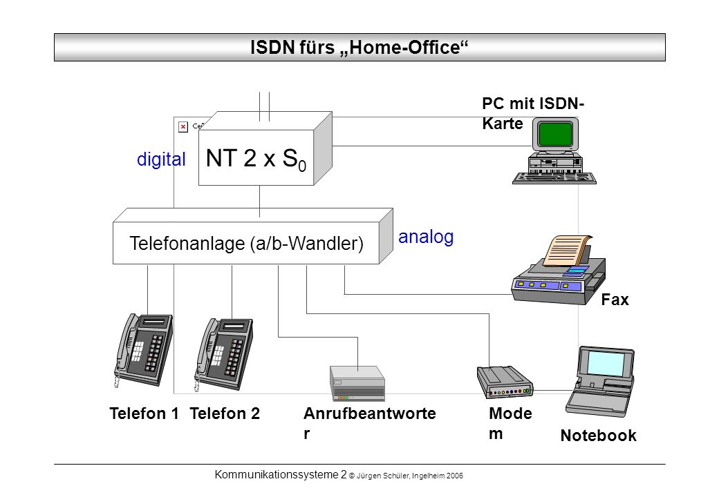 "ISDN fürs ""Home-Office"