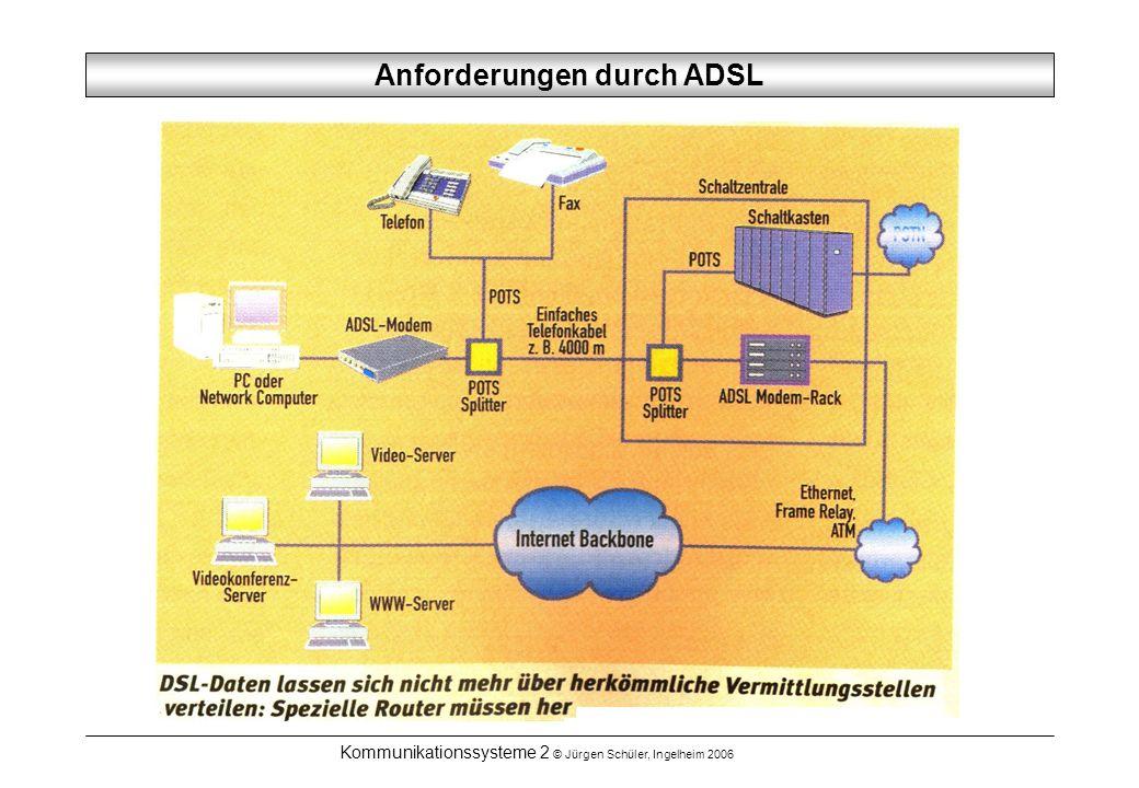 Anforderungen durch ADSL