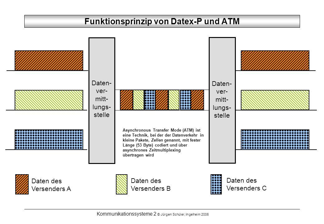 Funktionsprinzip von Datex-P und ATM