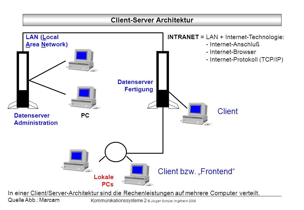 Client-Server Architektur
