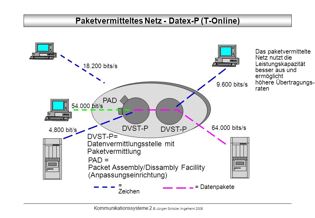 Paketvermitteltes Netz - Datex-P (T-Online)