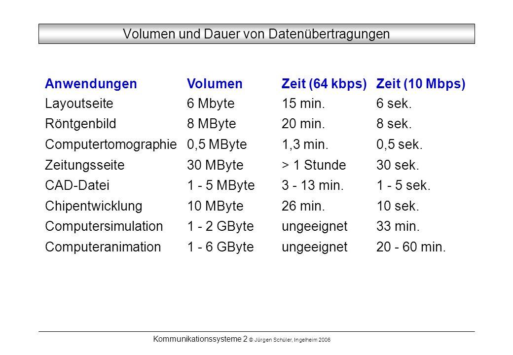 Volumen und Dauer von Datenübertragungen