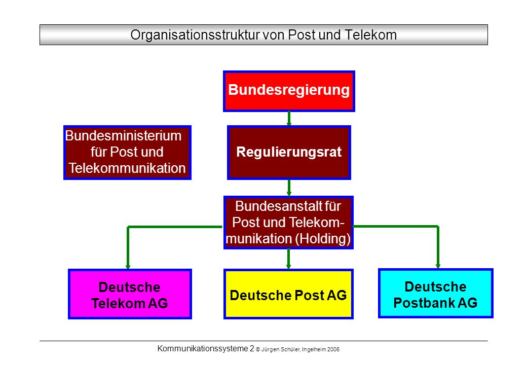 Organisationsstruktur von Post und Telekom