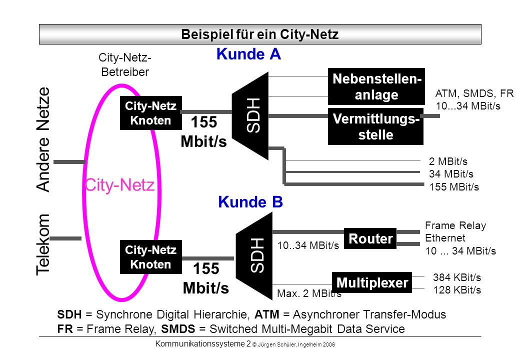 Beispiel für ein City-Netz