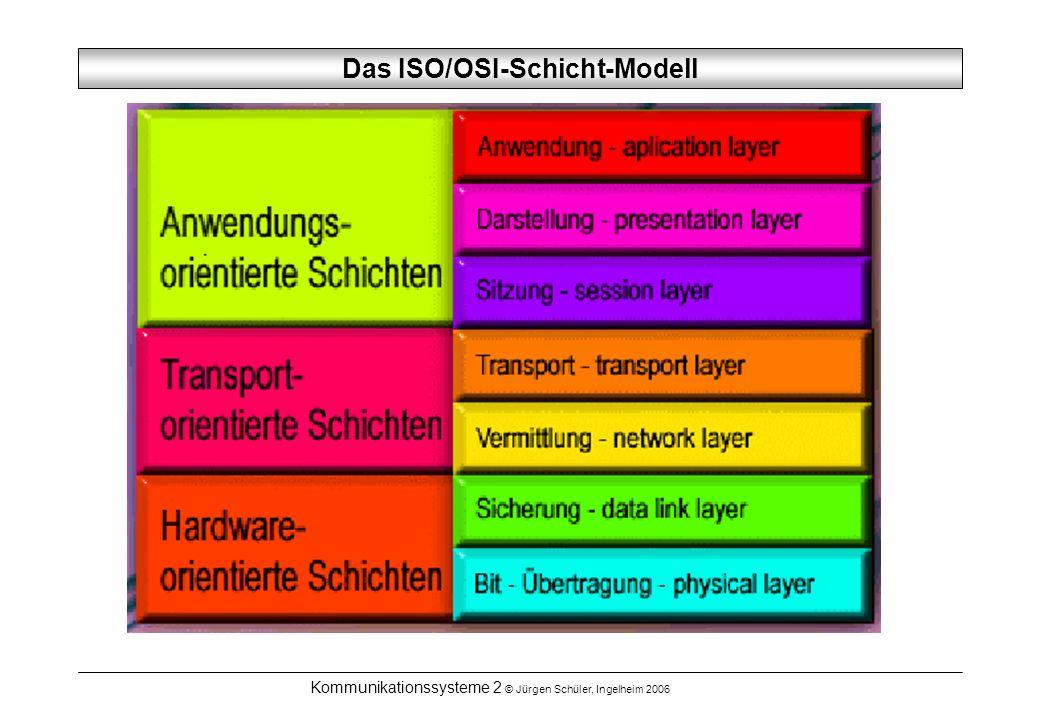 Das ISO/OSI-Schicht-Modell