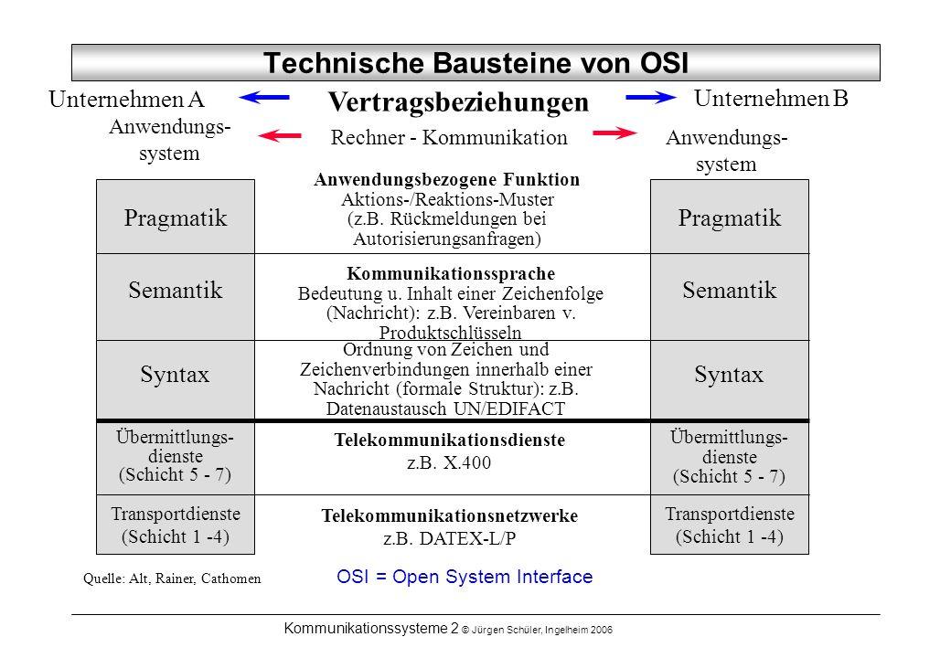 Technische Bausteine von OSI
