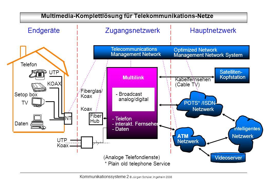 Multimedia-Komplettlösung für Telekommunikations-Netze