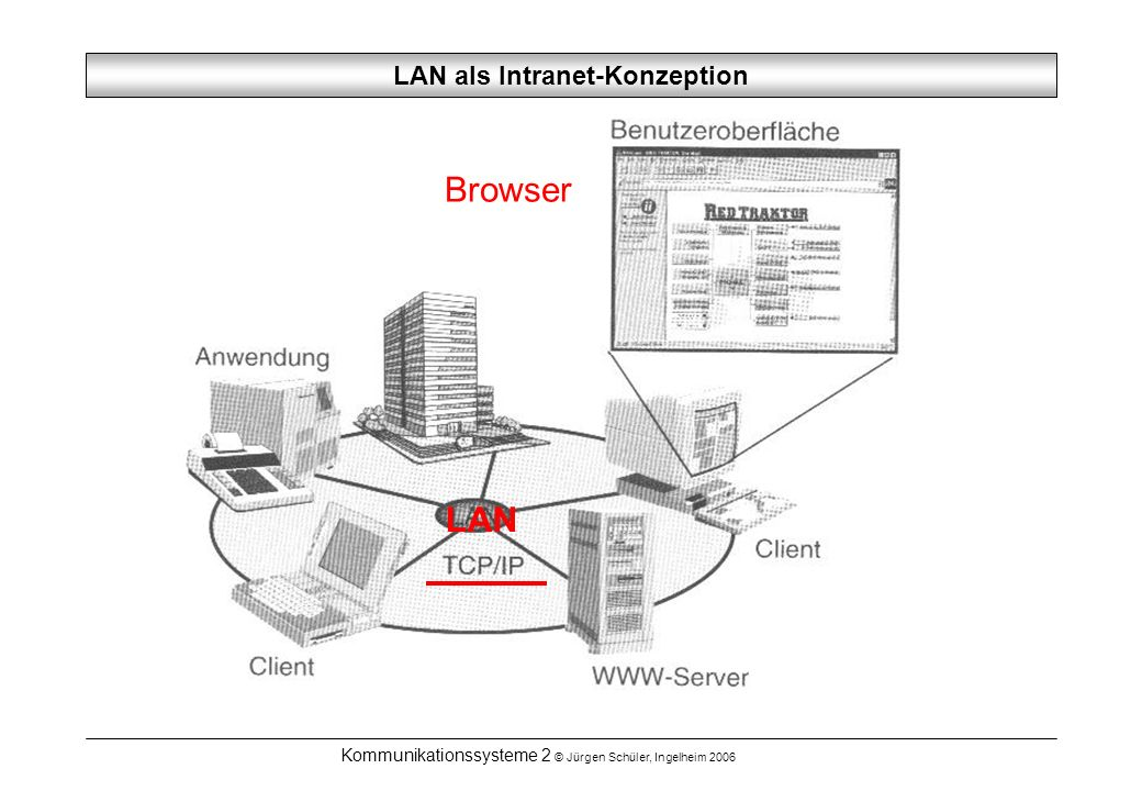 LAN als Intranet-Konzeption