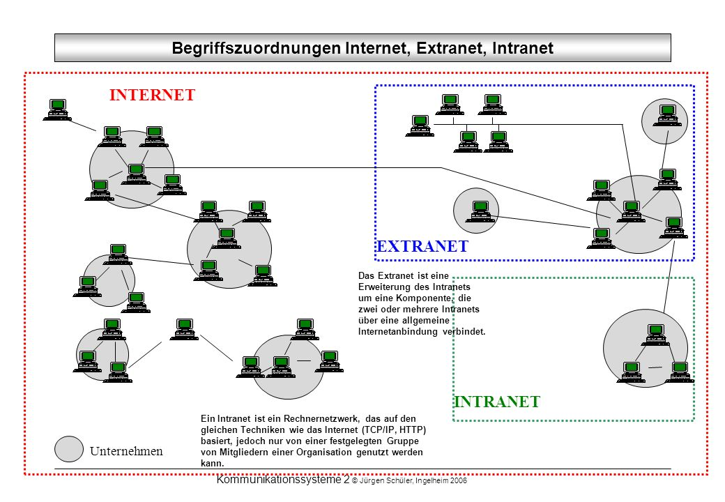 Begriffszuordnungen Internet, Extranet, Intranet