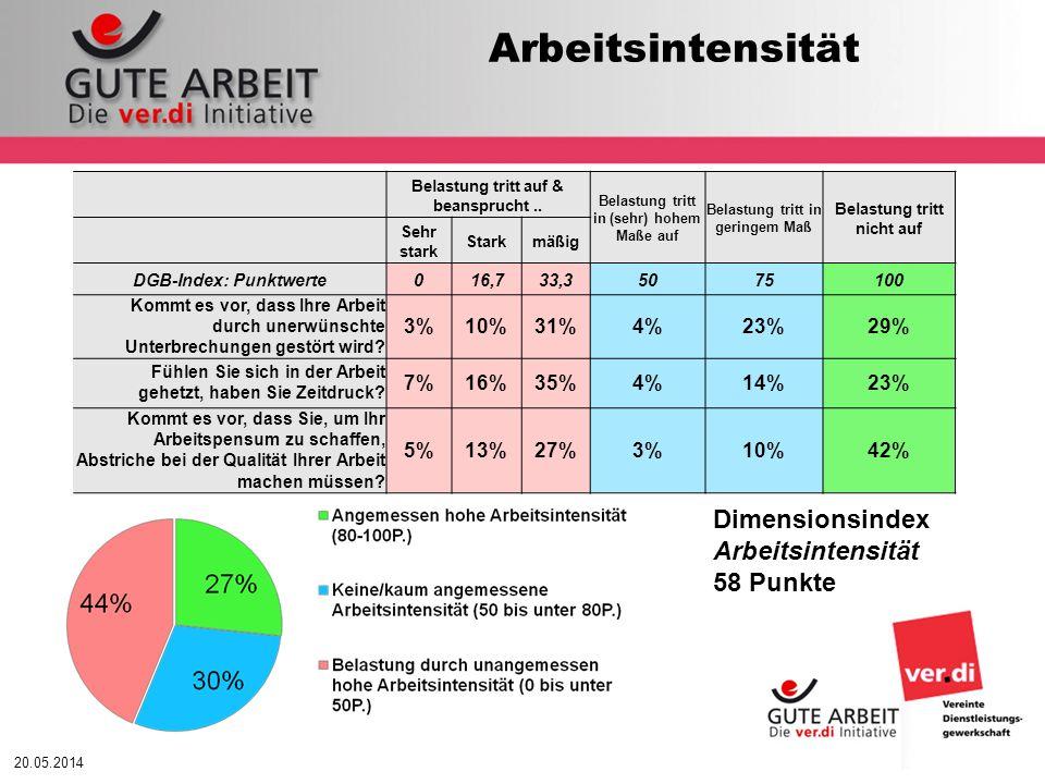 Arbeitsintensität Dimensionsindex Arbeitsintensität 58 Punkte 3% 10%