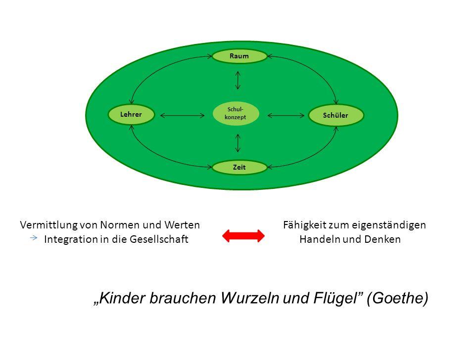 """""""Kinder brauchen Wurzeln und Flügel (Goethe)"""