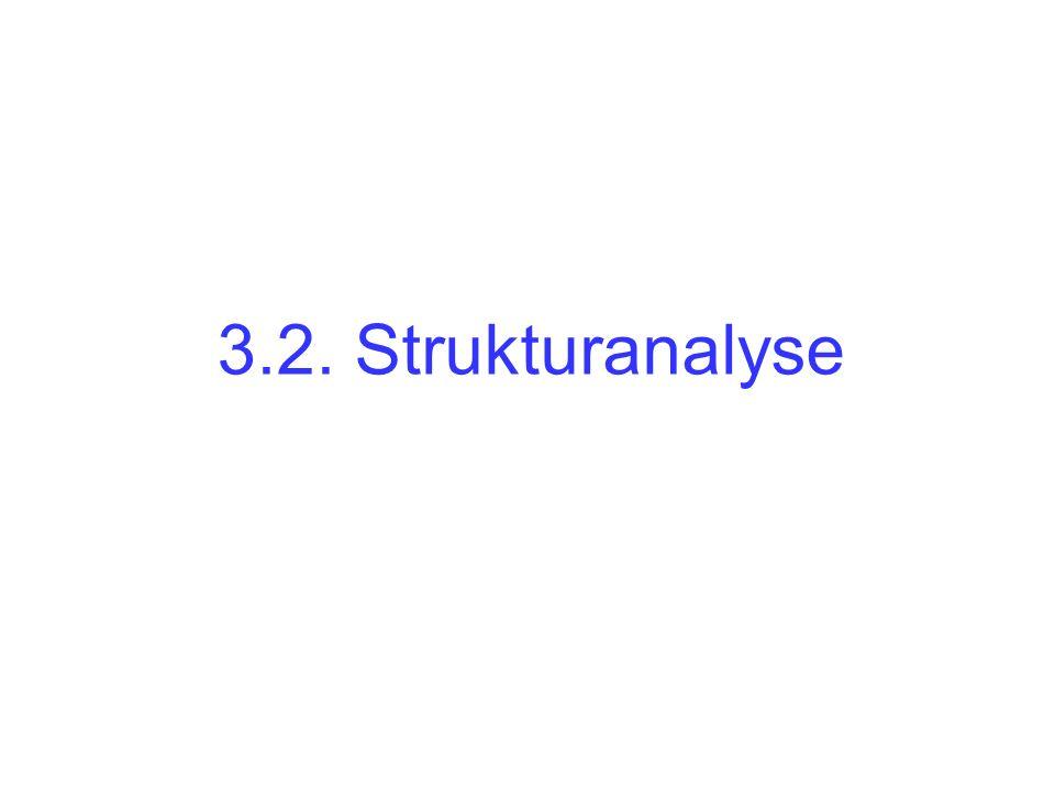 3.2. Strukturanalyse