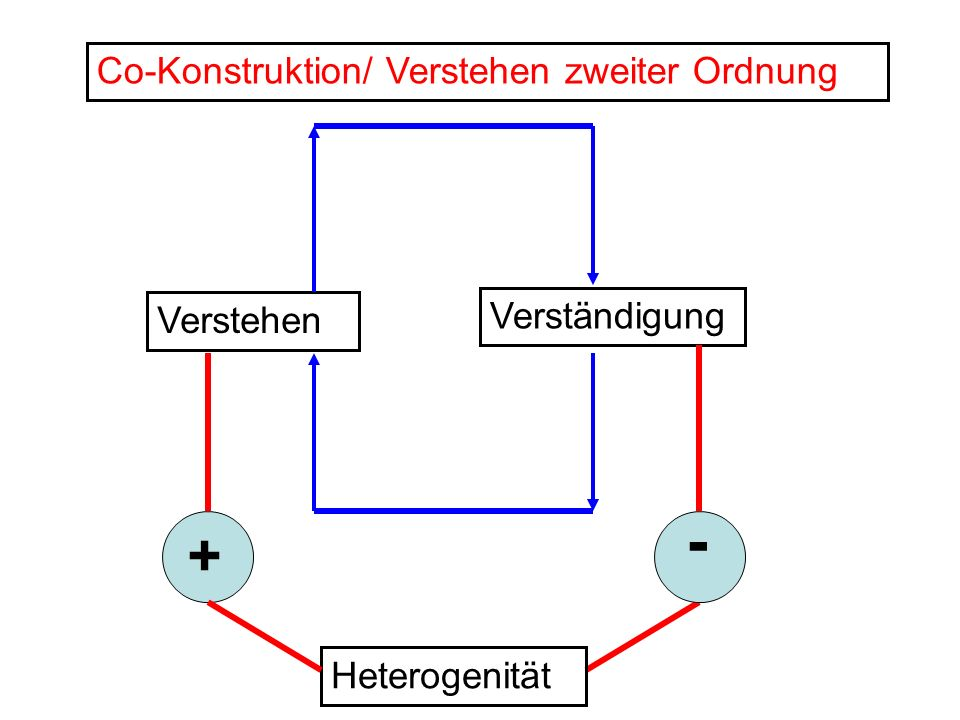 - + Co-Konstruktion/ Verstehen zweiter Ordnung Verständigung Verstehen