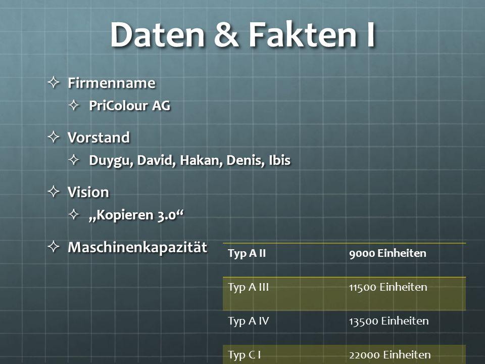Daten & Fakten I Firmenname Vorstand Vision Maschinenkapazität Gesamt