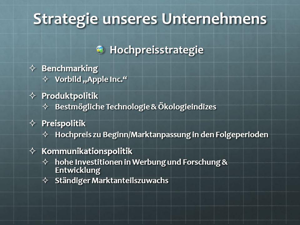 Strategie unseres Unternehmens