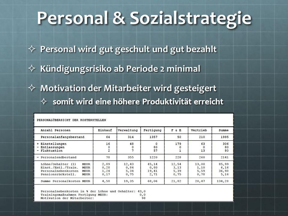 Personal & Sozialstrategie