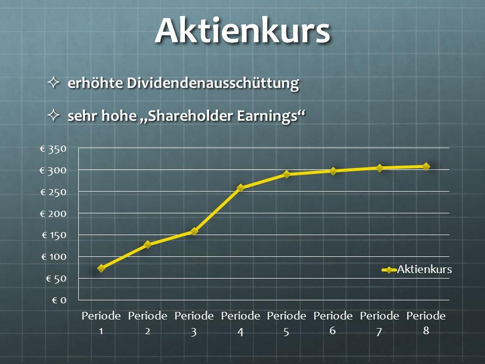 Aktienkurs erhöhte Dividendenausschüttung