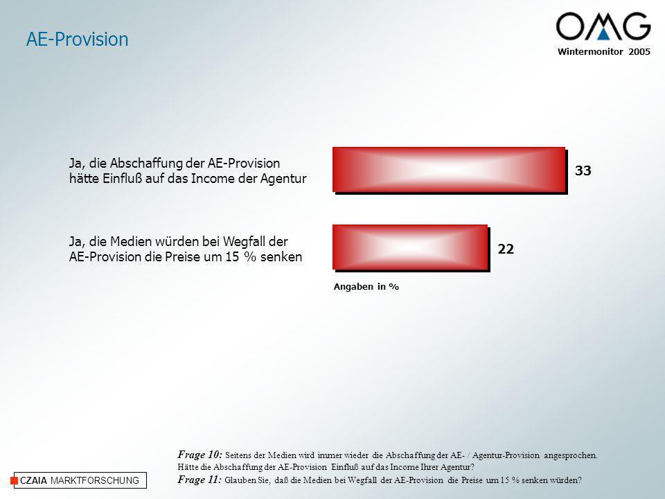 AE-Provision Ja, die Abschaffung der AE-Provision