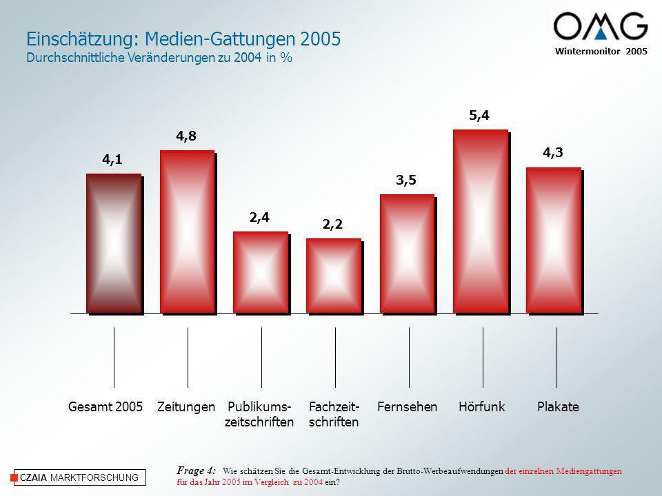 Einschätzung: Medien-Gattungen 2005