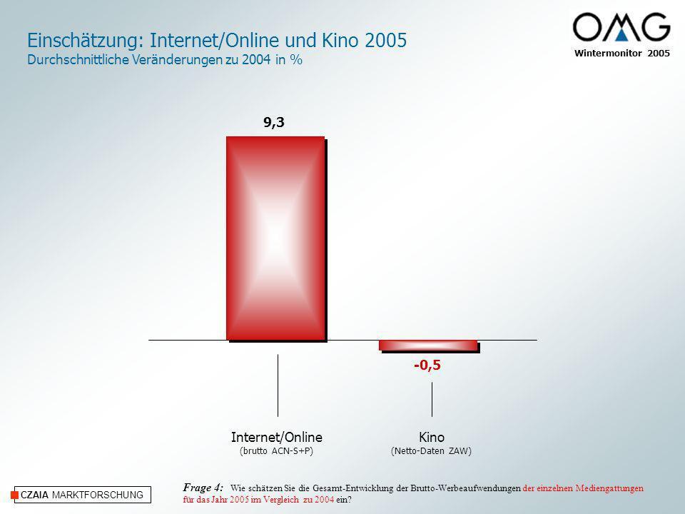 Einschätzung: Internet/Online und Kino 2005