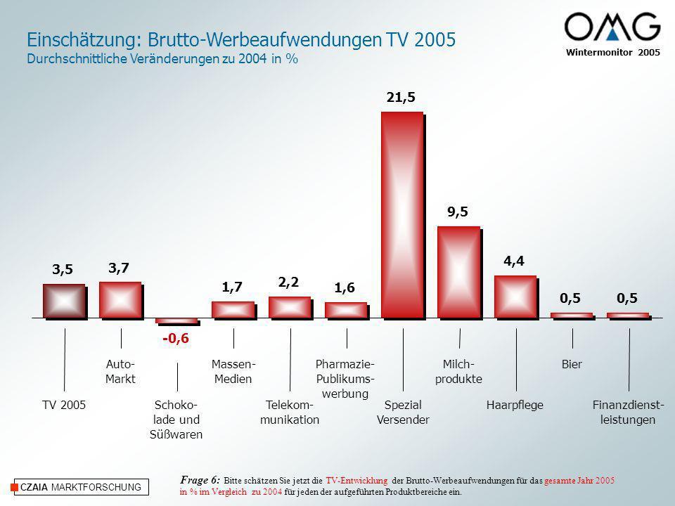 Einschätzung: Brutto-Werbeaufwendungen TV 2005