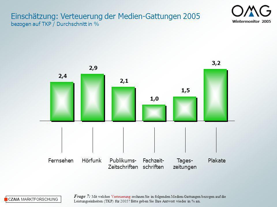 Einschätzung: Verteuerung der Medien-Gattungen 2005