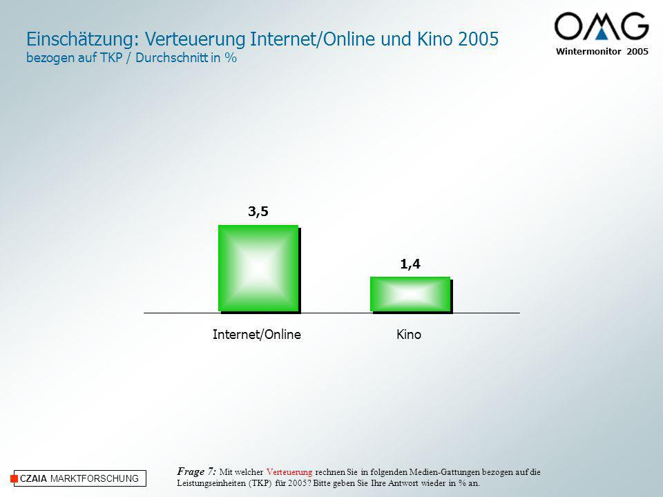 Einschätzung: Verteuerung Internet/Online und Kino 2005