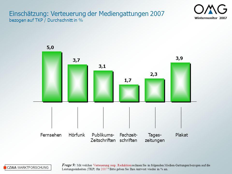 Einschätzung: Verteuerung der Mediengattungen 2007