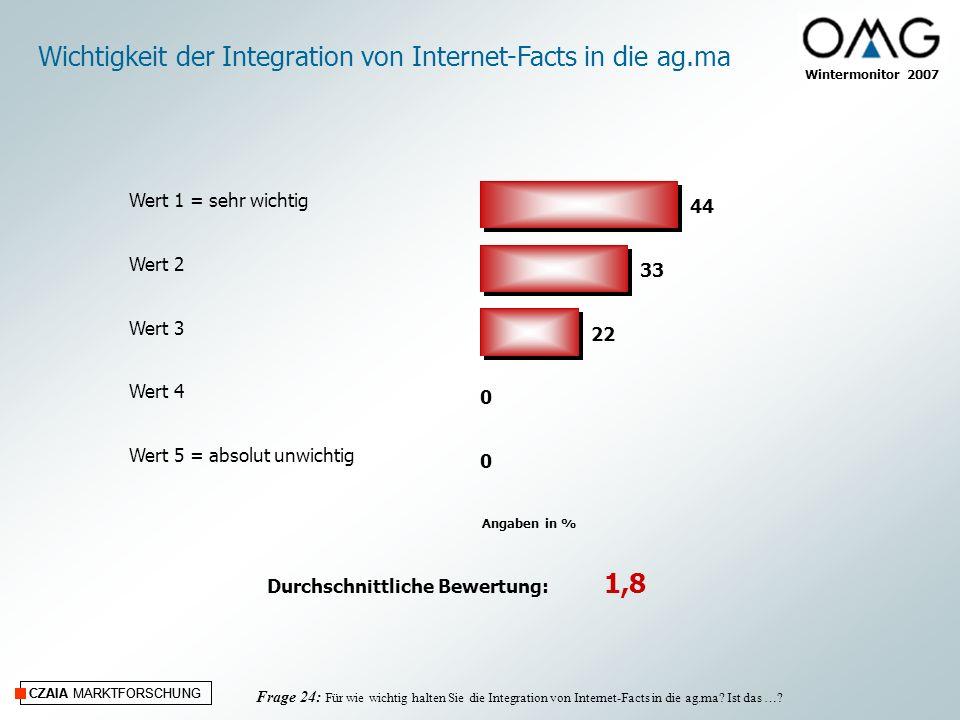 Wichtigkeit der Integration von Internet-Facts in die ag.ma