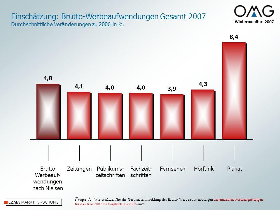 Einschätzung: Brutto-Werbeaufwendungen Gesamt 2007
