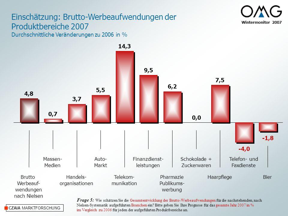 Einschätzung: Brutto-Werbeaufwendungen der Produktbereiche 2007