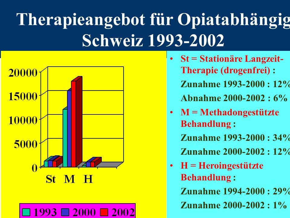 Therapieangebot für Opiatabhängige Schweiz 1993-2002