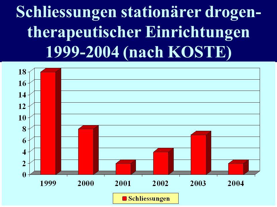 Schliessungen stationärer drogen-therapeutischer Einrichtungen 1999-2004 (nach KOSTE)