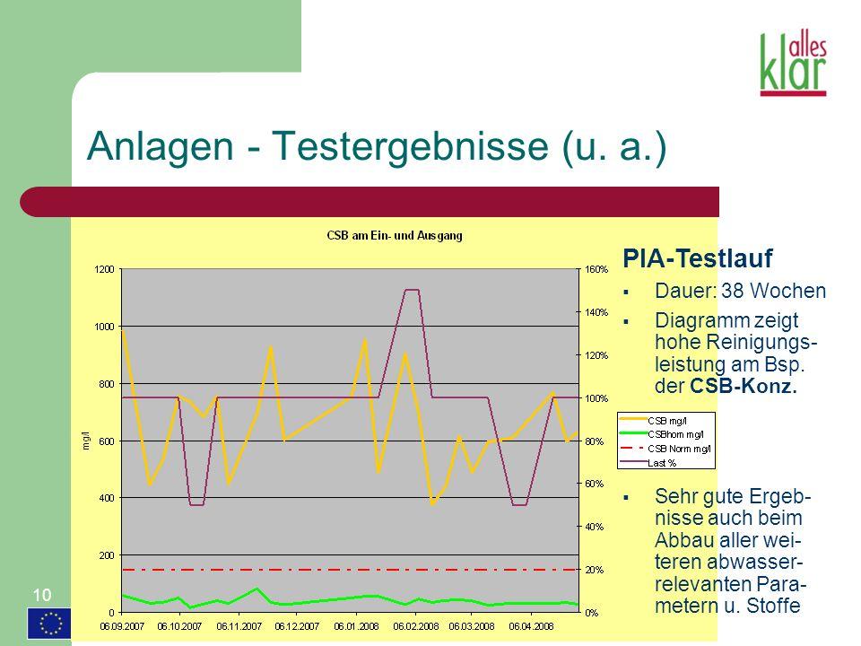 Anlagen - Testergebnisse (u. a.)