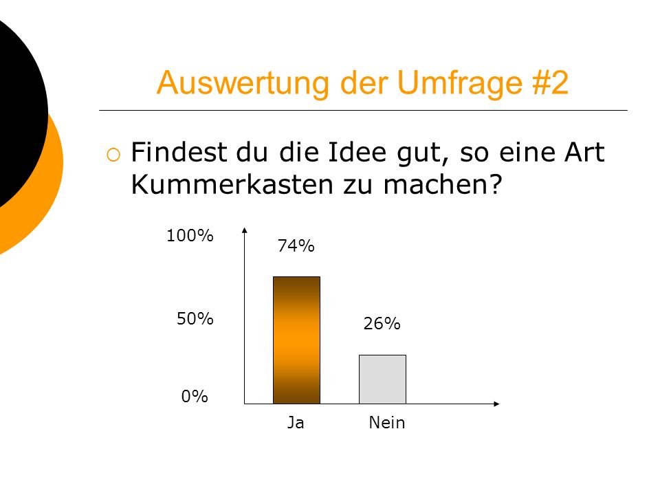 Auswertung der Umfrage #2