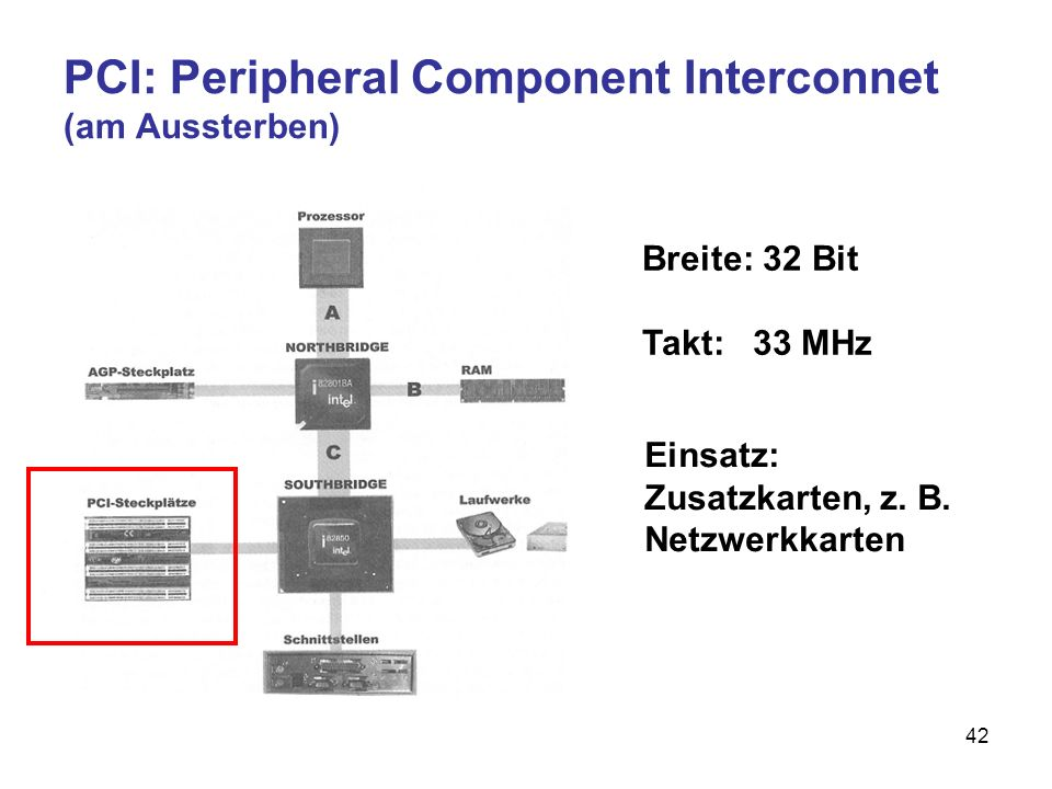PCI: Peripheral Component Interconnet (am Aussterben)
