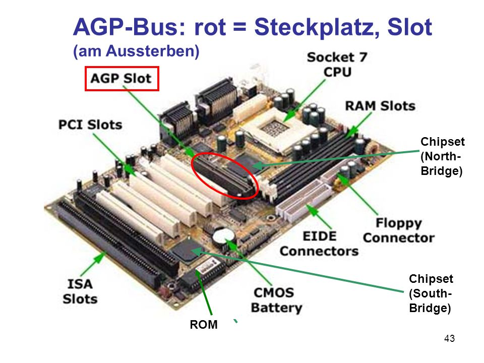 AGP-Bus: rot = Steckplatz, Slot (am Aussterben)