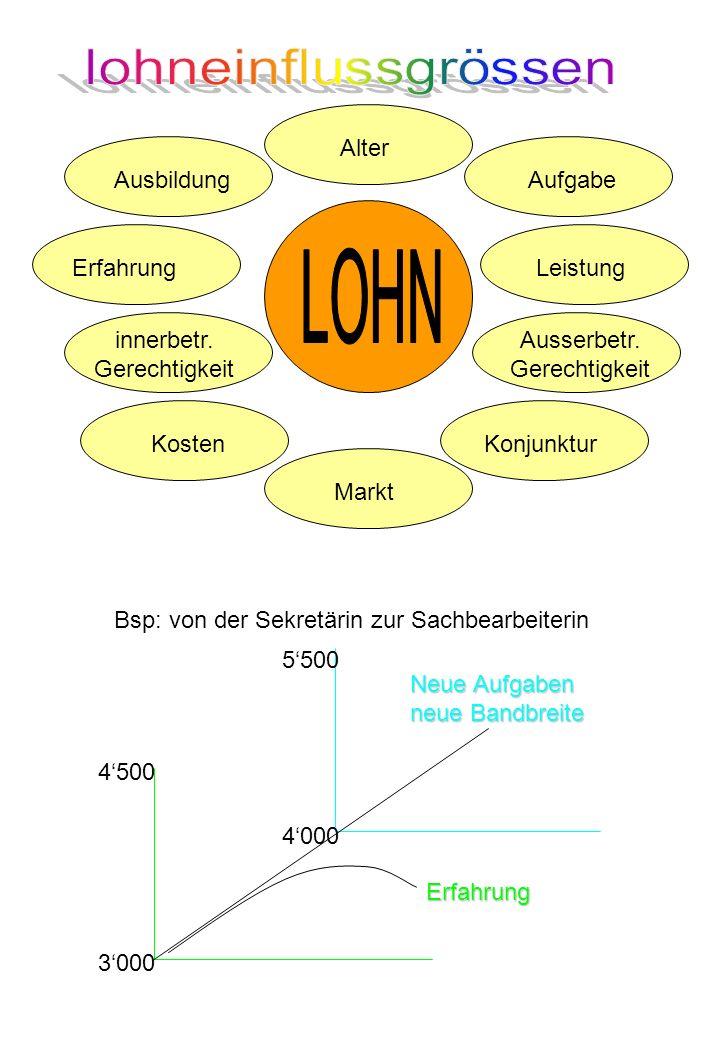 LOHN lohneinflussgrössen Alter Ausbildung Aufgabe Erfahrung Leistung