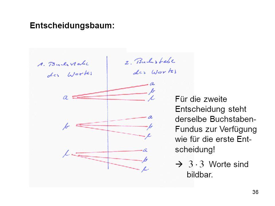 Entscheidungsbaum: Für die zweite Entscheidung steht derselbe Buchstaben-Fundus zur Verfügung wie für die erste Ent-scheidung!